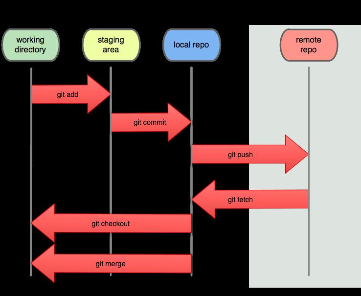 Git Workshop